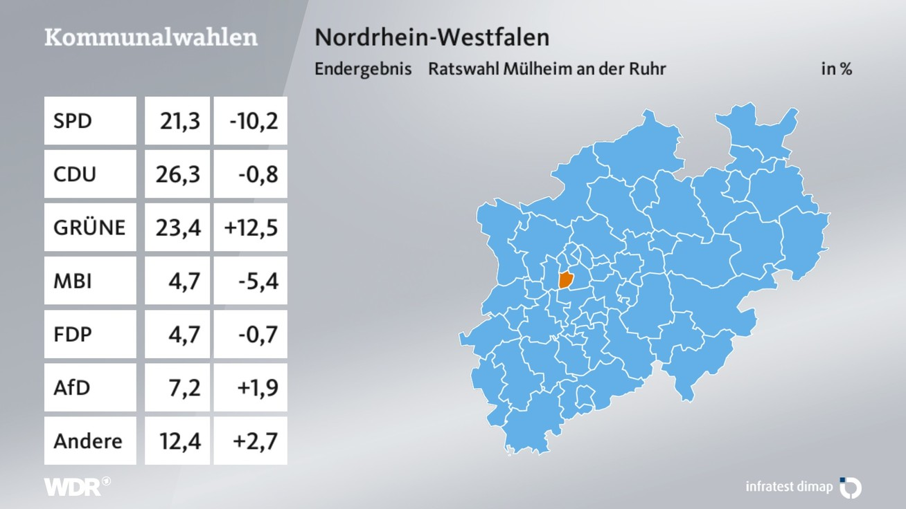 Wdr Ruhr